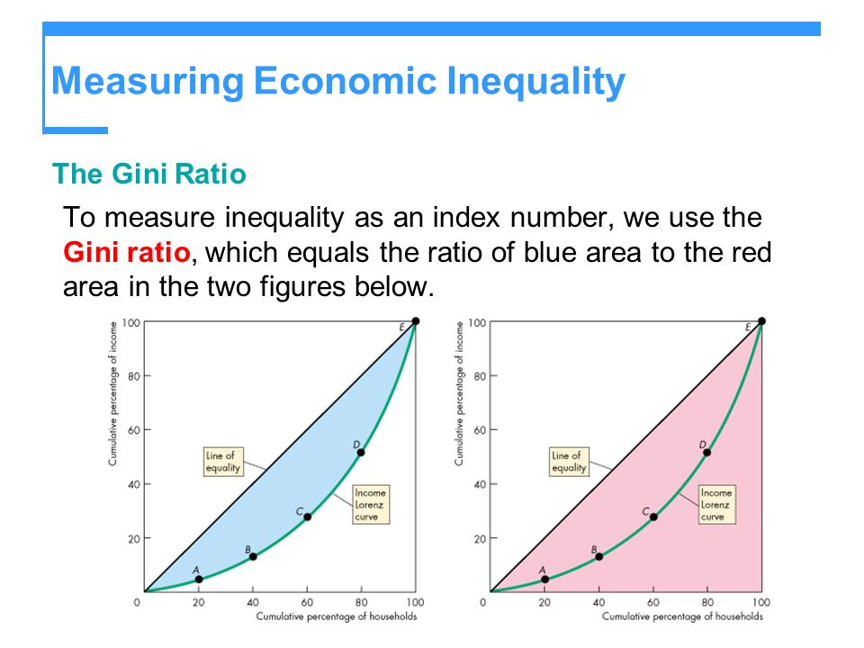 Measuring Economic Inequality The Gini Ratio To measure inequality as an index number, we use the Gini ratio, which equals the ratio of blue area to t