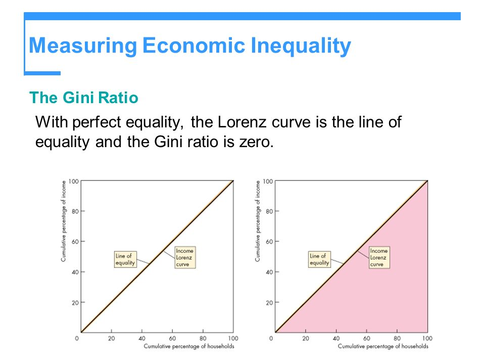 Measuring Economic Inequality The Gini Ratio With perfect equality, the Lorenz curve is the line of equality and the Gini ratio is zero.