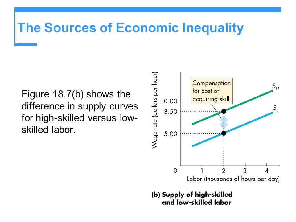 The Sources of Economic Inequality Figure 18.7(b) shows the difference in supply curves for high-skilled versus low- skilled labor.