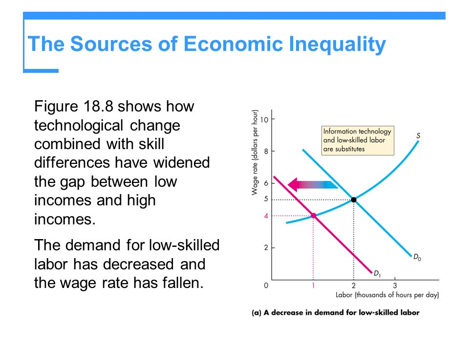 The Sources of Economic Inequality Figure 18.8 shows how technological change combined with skill differences have widened the gap between low incomes