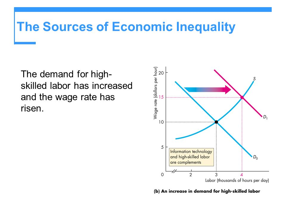 The Sources of Economic Inequality The demand for high- skilled labor has increased and the wage rate has risen.