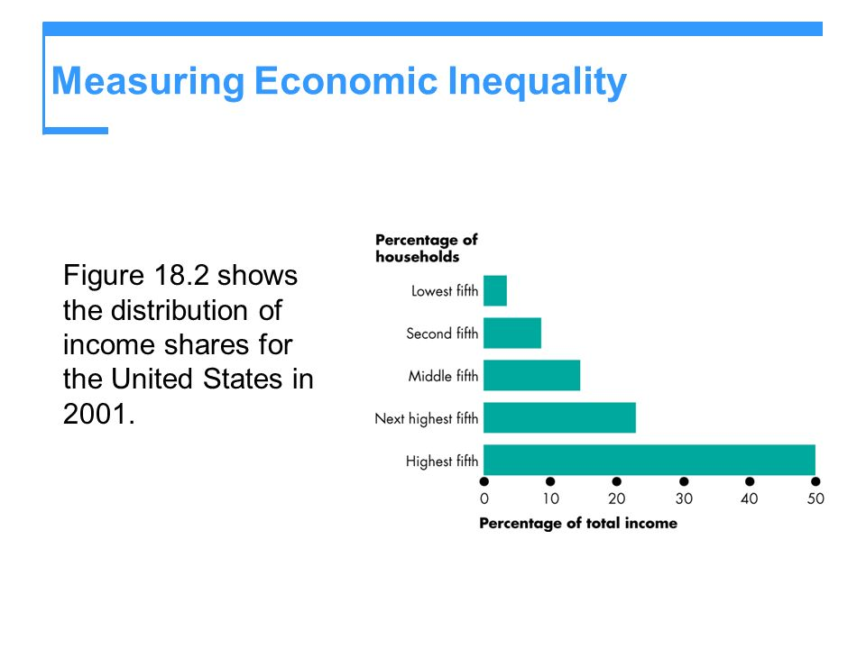 Measuring Economic Inequality Figure 18.2 shows the distribution of income shares for the United States in 2001.