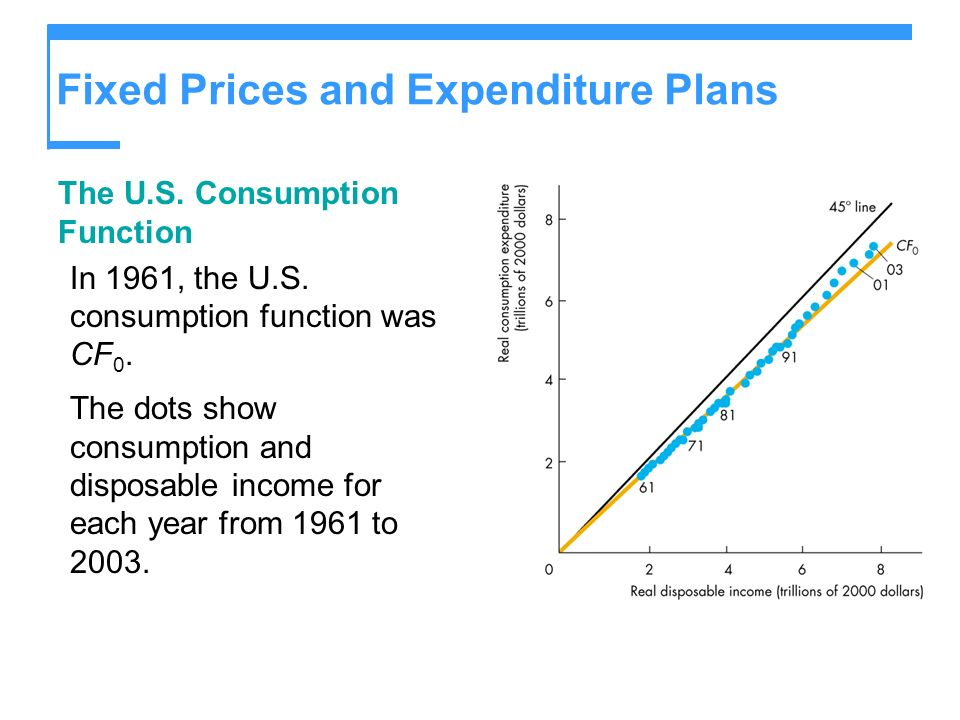 Fixed Prices and Expenditure Plans The U.S. Consumption Function In 1961, the U.S. consumption function was CF 0. The dots show consumption and dispos