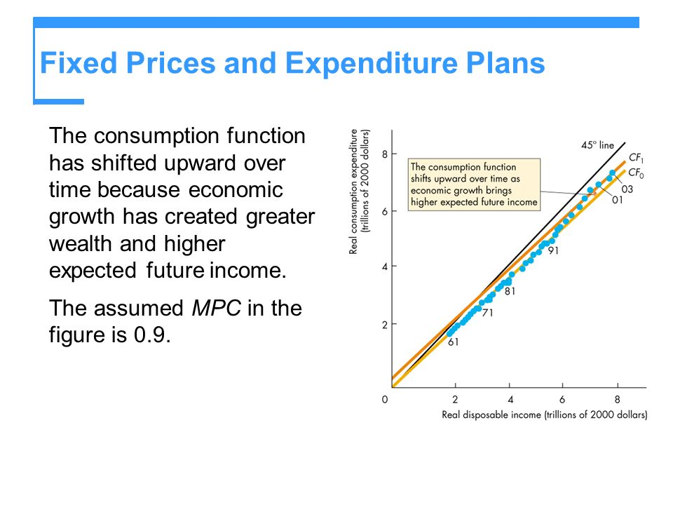 Fixed Prices and Expenditure Plans The consumption function has shifted upward over time because economic growth has created greater wealth and higher
