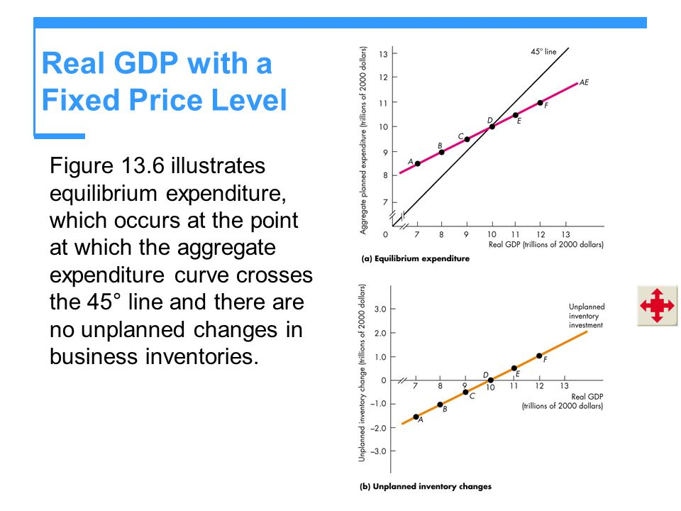 Real GDP with a Fixed Price Level Figure 13.6 illustrates equilibrium expenditure, which occurs at the point at which the aggregate expenditure curve