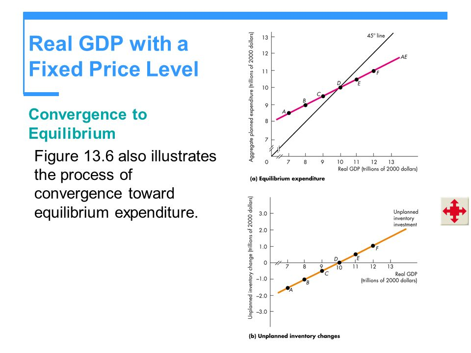 Real GDP with a Fixed Price Level Convergence to Equilibrium Figure 13.6 also illustrates the process of convergence toward equilibrium expenditure.
