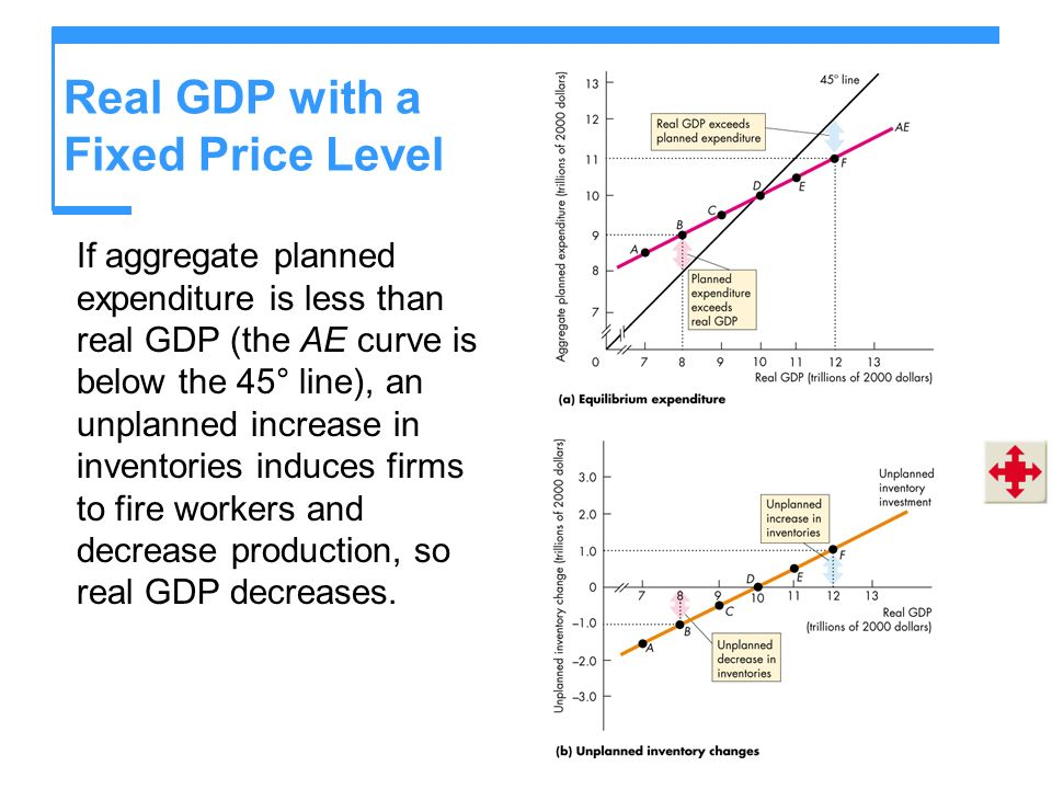 Real GDP with a Fixed Price Level If aggregate planned expenditure is less than real GDP (the AE curve is below the 45° line), an unplanned increase i