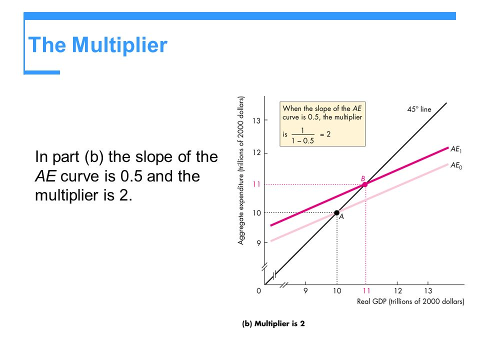 The Multiplier In part (b) the slope of the AE curve is 0.5 and the multiplier is 2.