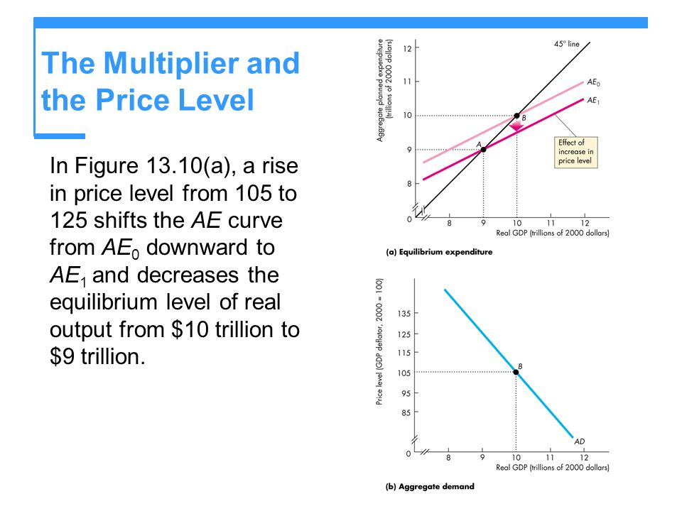 The Multiplier and the Price Level In Figure 13.10(a), a rise in price level from 105 to 125 shifts the AE curve from AE 0 downward to AE 1 and decrea