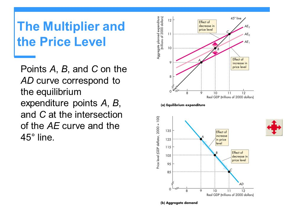 The Multiplier and the Price Level Points A, B, and C on the AD curve correspond to the equilibrium expenditure points A, B, and C at the intersection