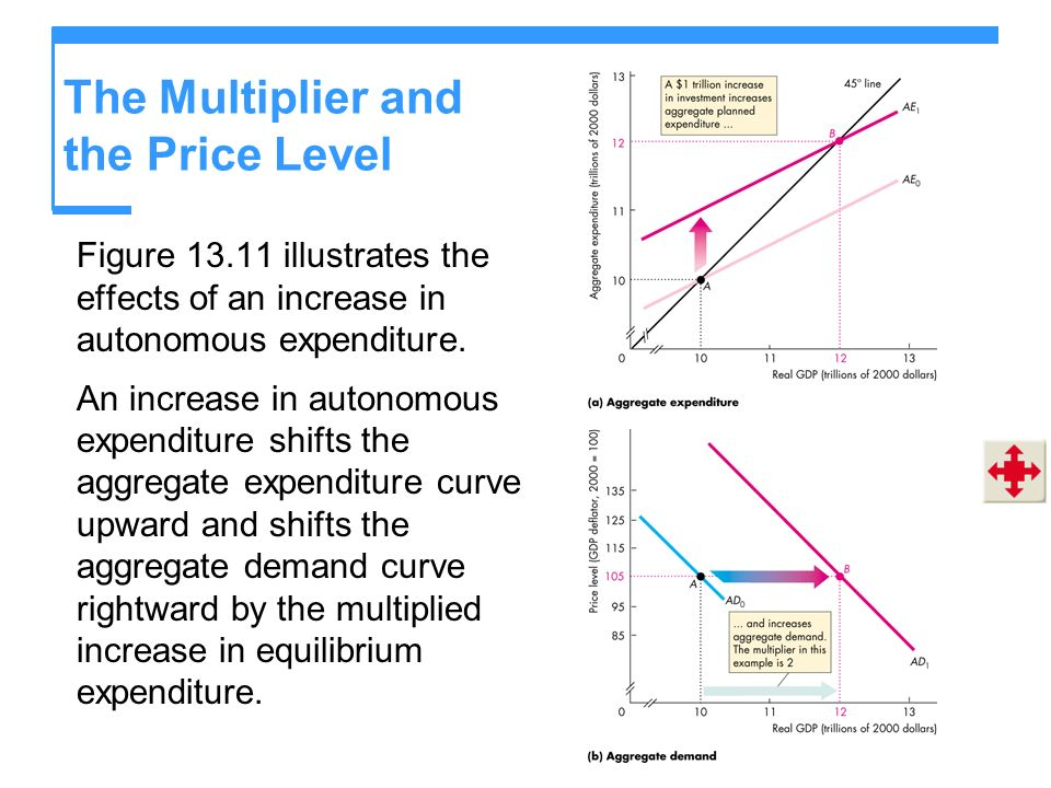 The Multiplier and the Price Level Figure 13.11 illustrates the effects of an increase in autonomous expenditure. An increase in autonomous expenditur
