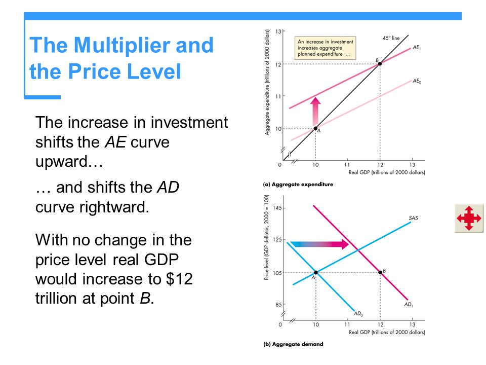 The Multiplier and the Price Level The increase in investment shifts the AE curve upward… With no change in the price level real GDP would increase to