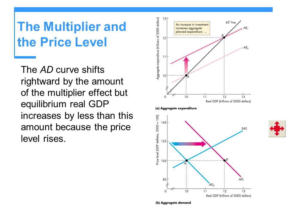 The Multiplier and the Price Level The AD curve shifts rightward by the amount of the multiplier effect but equilibrium real GDP increases by less tha