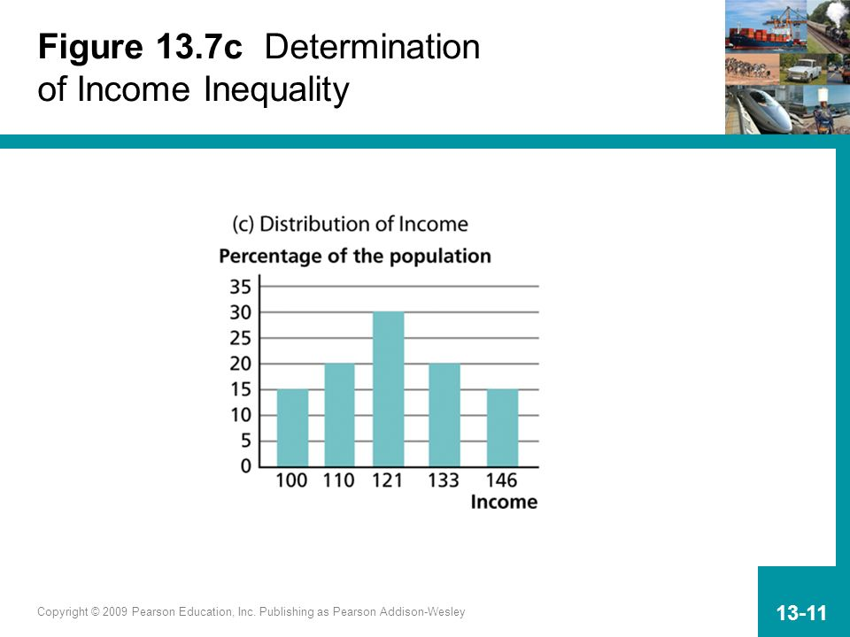 Copyright © 2009 Pearson Education, Inc. Publishing as Pearson Addison-Wesley 13-11 Figure 13.7c Determination of Income Inequality