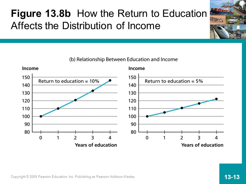 Copyright © 2009 Pearson Education, Inc. Publishing as Pearson Addison-Wesley 13-13 Figure 13.8b How the Return to Education Affects the Distribution