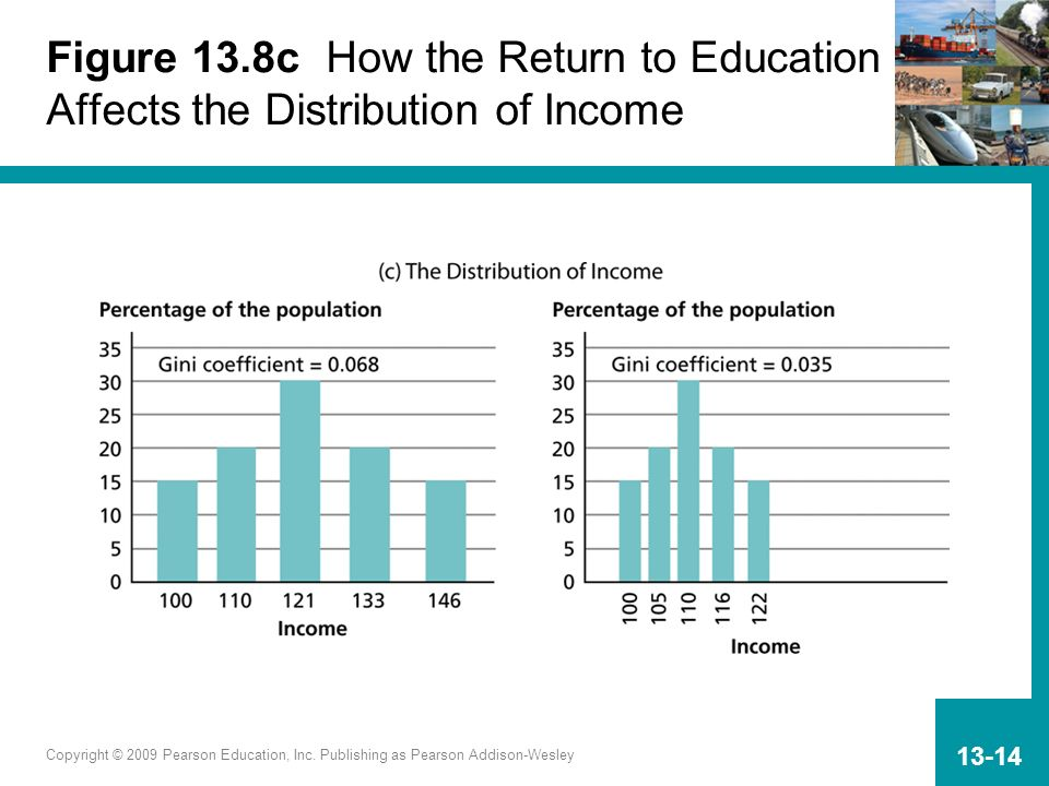 Copyright © 2009 Pearson Education, Inc. Publishing as Pearson Addison-Wesley 13-14 Figure 13.8c How the Return to Education Affects the Distribution