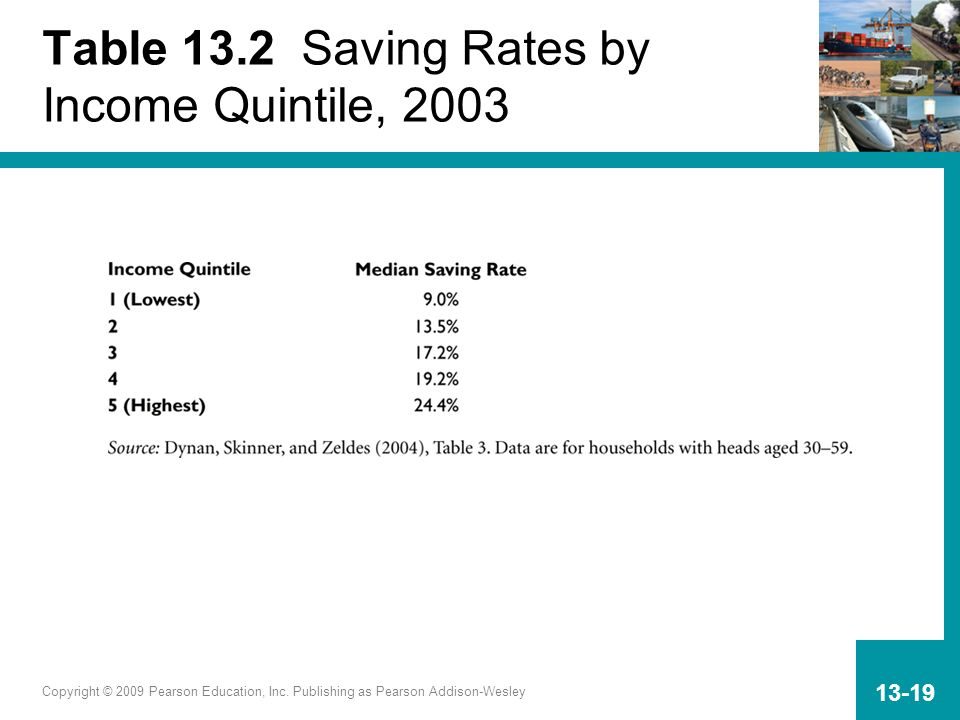 Copyright © 2009 Pearson Education, Inc. Publishing as Pearson Addison-Wesley 13-19 Table 13.2 Saving Rates by Income Quintile, 2003