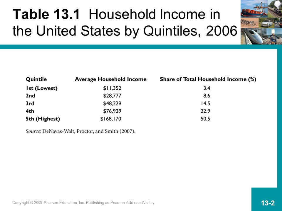 Copyright © 2009 Pearson Education, Inc. Publishing as Pearson Addison-Wesley 13-2 Table 13.1 Household Income in the United States by Quintiles, 2006