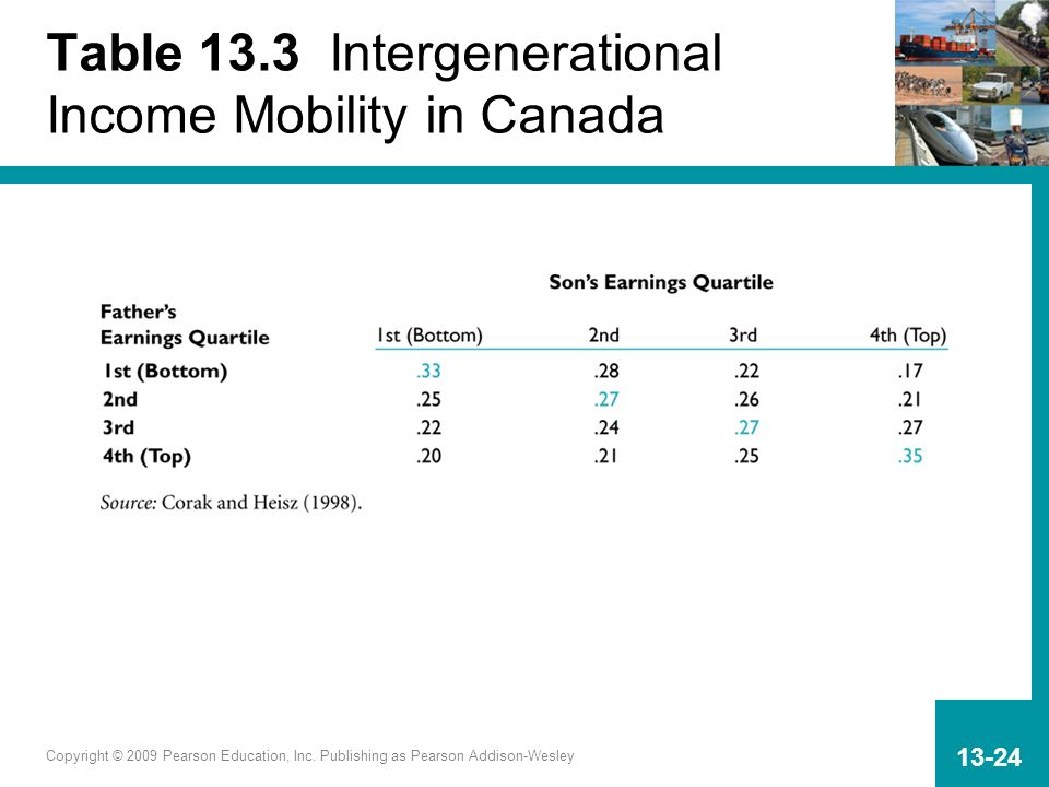 Copyright © 2009 Pearson Education, Inc. Publishing as Pearson Addison-Wesley 13-24 Table 13.3 Intergenerational Income Mobility in Canada