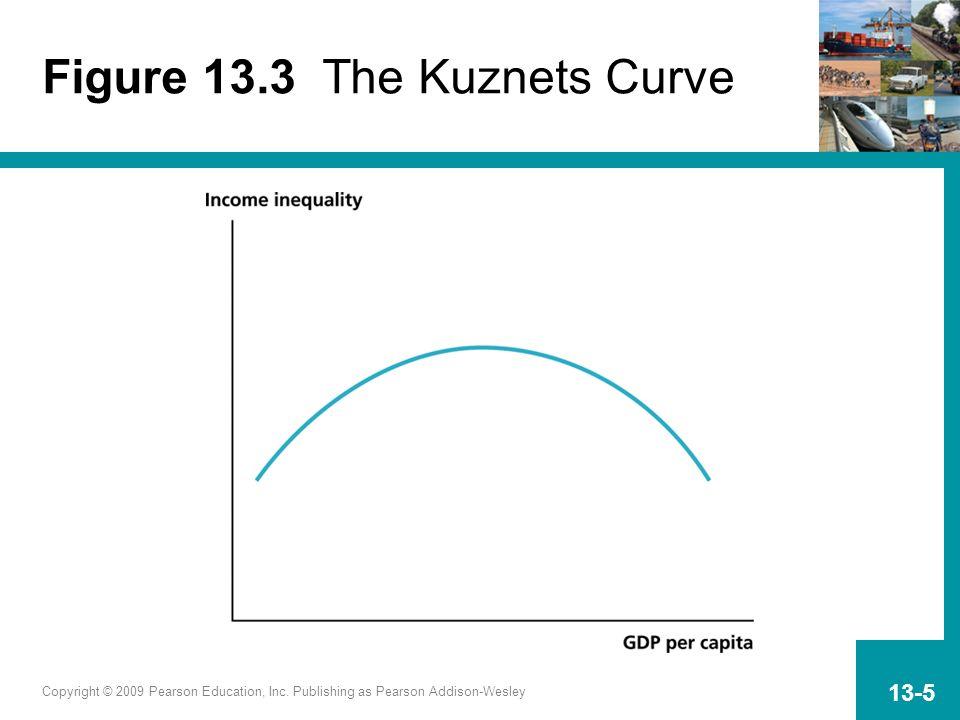 Copyright © 2009 Pearson Education, Inc. Publishing as Pearson Addison-Wesley 13-5 Figure 13.3 The Kuznets Curve