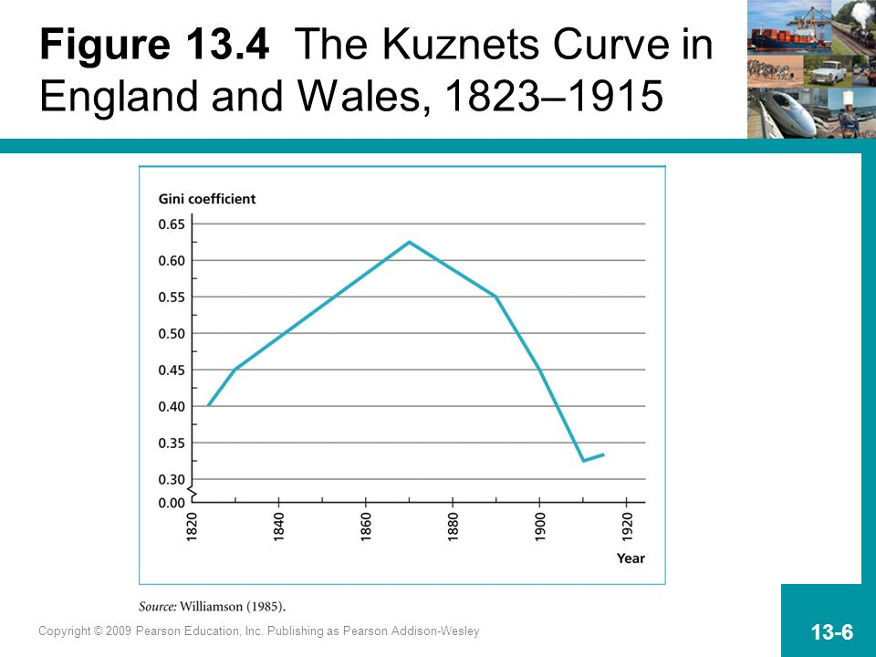 Copyright © 2009 Pearson Education, Inc. Publishing as Pearson Addison-Wesley 13-6 Figure 13.4 The Kuznets Curve in England and Wales, 1823–1915