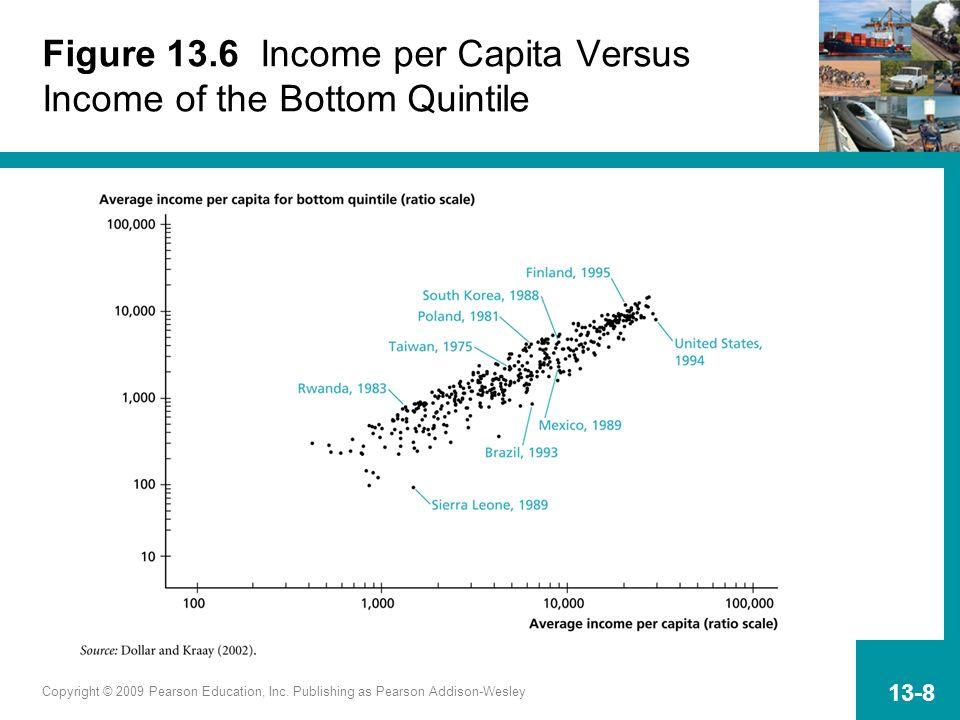 Copyright © 2009 Pearson Education, Inc. Publishing as Pearson Addison-Wesley 13-8 Figure 13.6 Income per Capita Versus Income of the Bottom Quintile