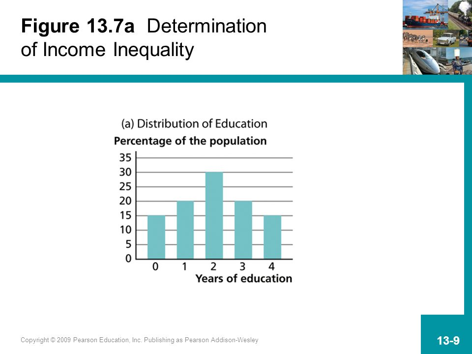 Copyright © 2009 Pearson Education, Inc. Publishing as Pearson Addison-Wesley 13-9 Figure 13.7a Determination of Income Inequality