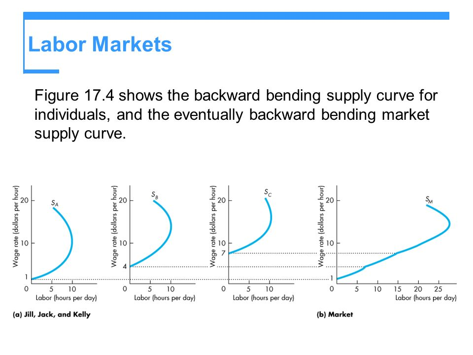 Figure 17.4 shows the backward bending supply curve for individuals, and the eventually backward bending market supply curve. Labor Markets