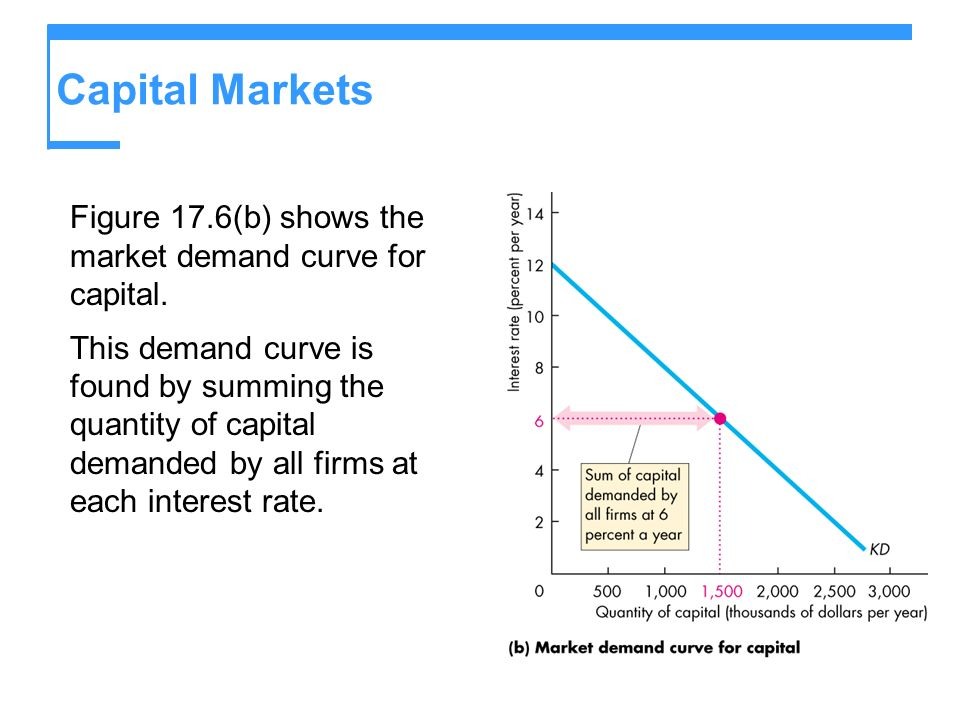 Capital Markets Figure 17.6(b) shows the market demand curve for capital. This demand curve is found by summing the quantity of capital demanded by al