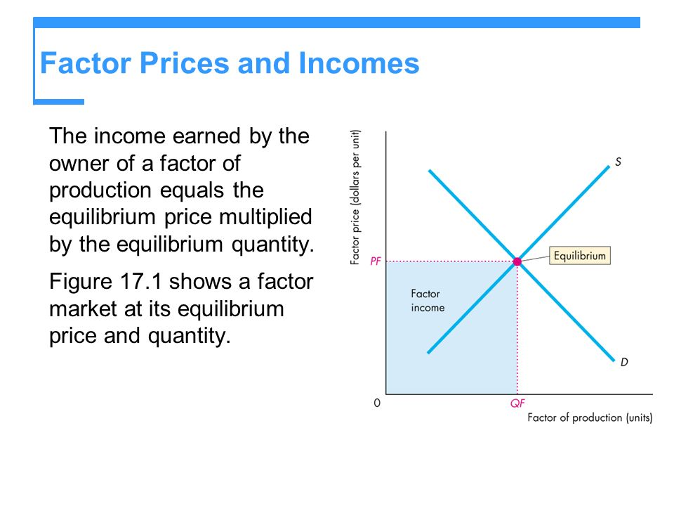 Factor Prices and Incomes The income earned by the owner of a factor of production equals the equilibrium price multiplied by the equilibrium quantity