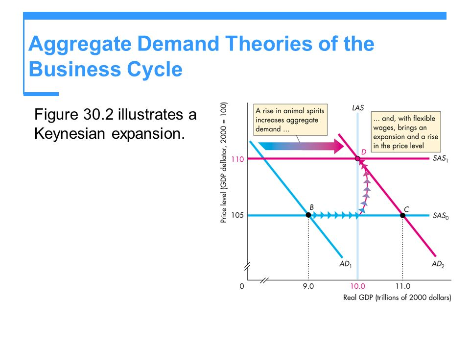 Aggregate Demand Theories of the Business Cycle Figure 30.2 illustrates a Keynesian expansion.