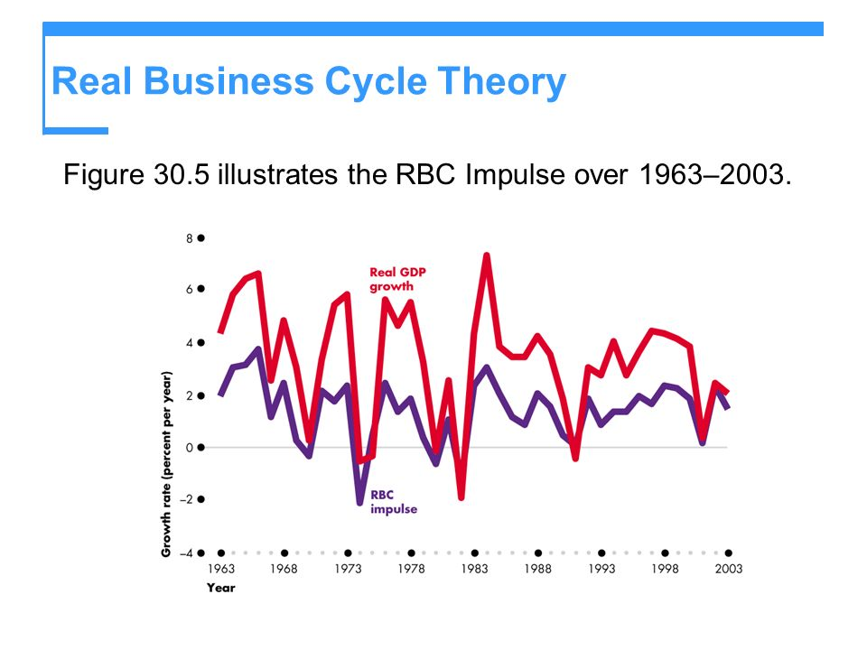 Real Business Cycle Theory Figure 30.5 illustrates the RBC Impulse over 1963–2003.
