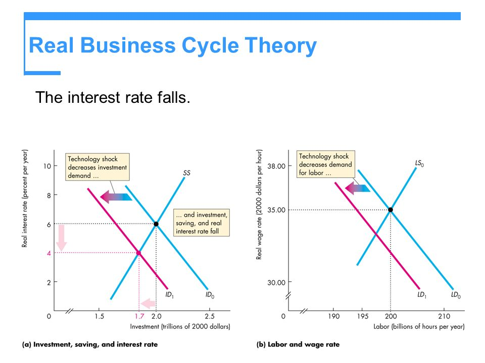Real Business Cycle Theory The interest rate falls.