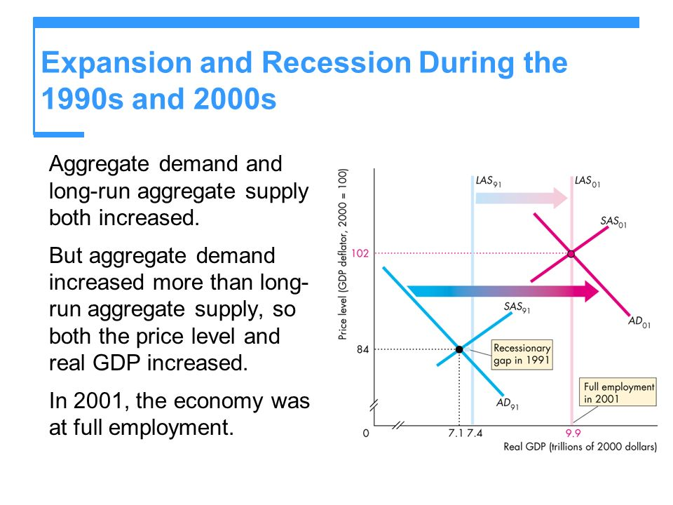 Expansion and Recession During the 1990s and 2000s Aggregate demand and long-run aggregate supply both increased. But aggregate demand increased more