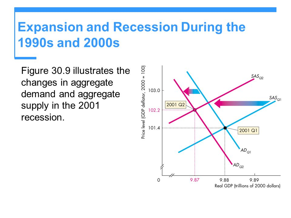 Expansion and Recession During the 1990s and 2000s Figure 30.9 illustrates the changes in aggregate demand and aggregate supply in the 2001 recession.