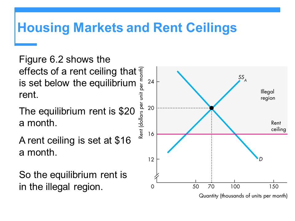 Housing Markets and Rent Ceilings Figure 6.2 shows the effects of a rent ceiling that is set below the equilibrium rent.