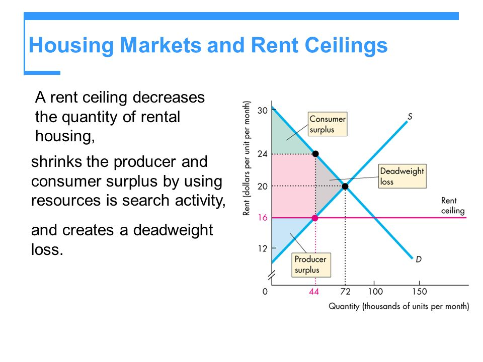 Housing Markets and Rent Ceilings A rent ceiling decreases the quantity of rental housing, shrinks the producer and consumer surplus by using resources is search activity, and creates a deadweight loss.