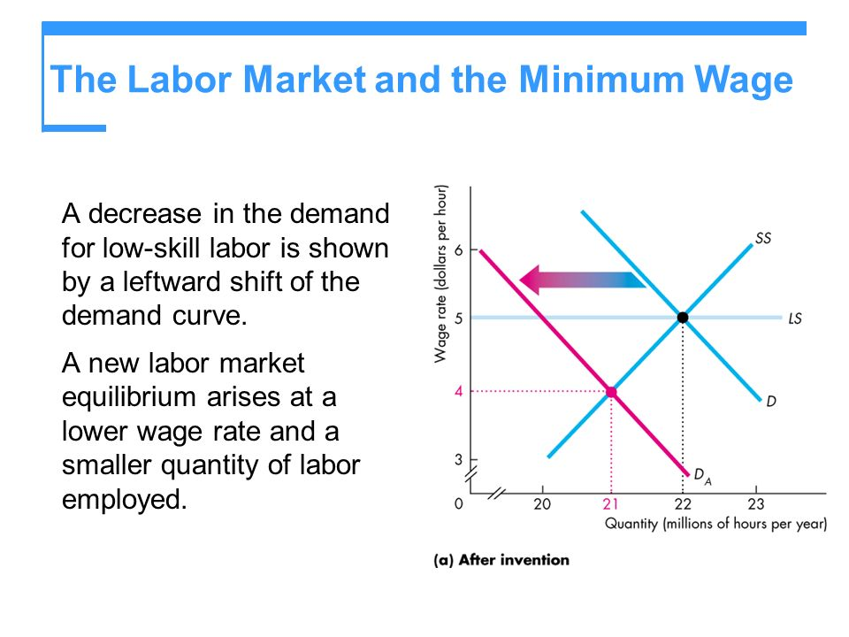 The Labor Market and the Minimum Wage A decrease in the demand for low-skill labor is shown by a leftward shift of the demand curve.