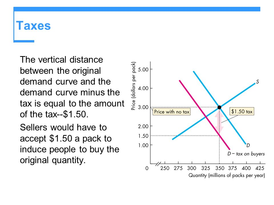 Taxes The vertical distance between the original demand curve and the demand curve minus the tax is equal to the amount of the tax--$1.50.