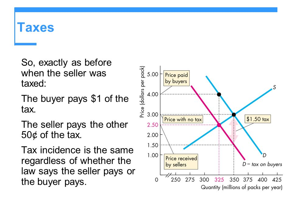 Taxes So, exactly as before when the seller was taxed: The buyer pays $1 of the tax.