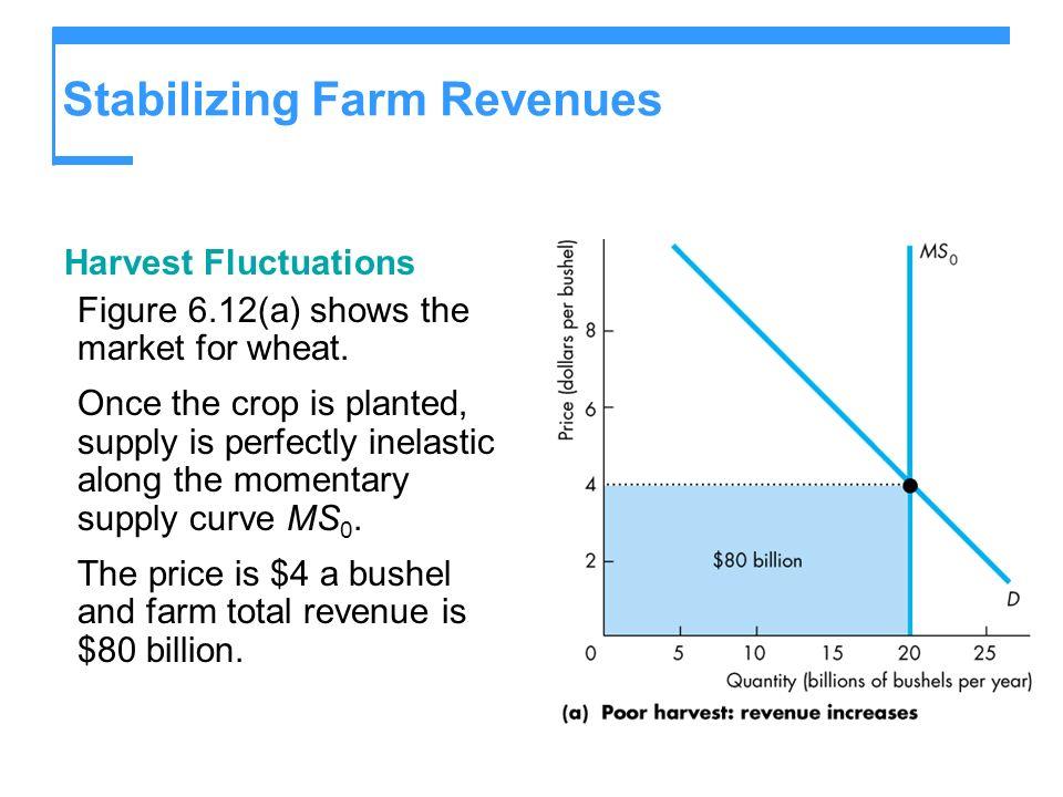 Stabilizing Farm Revenues Harvest Fluctuations Figure 6.12(a) shows the market for wheat.