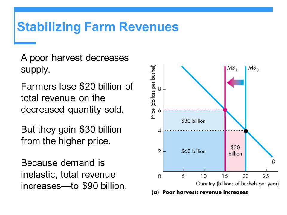 Stabilizing Farm Revenues A poor harvest decreases supply.