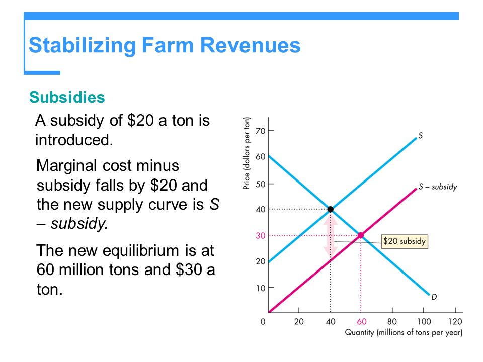 Stabilizing Farm Revenues Subsidies A subsidy of $20 a ton is introduced.