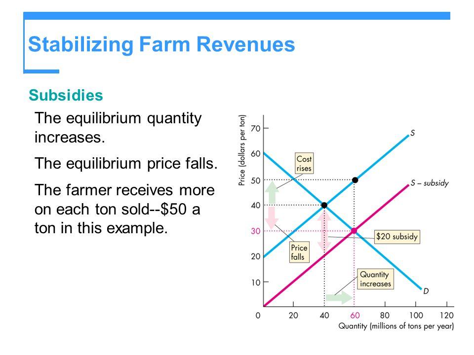 Stabilizing Farm Revenues Subsidies The equilibrium quantity increases.
