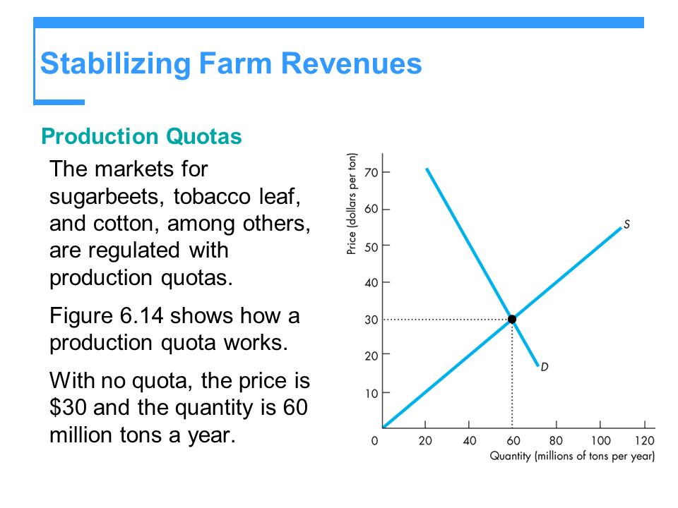 Stabilizing Farm Revenues Production Quotas The markets for sugarbeets, tobacco leaf, and cotton, among others, are regulated with production quotas.