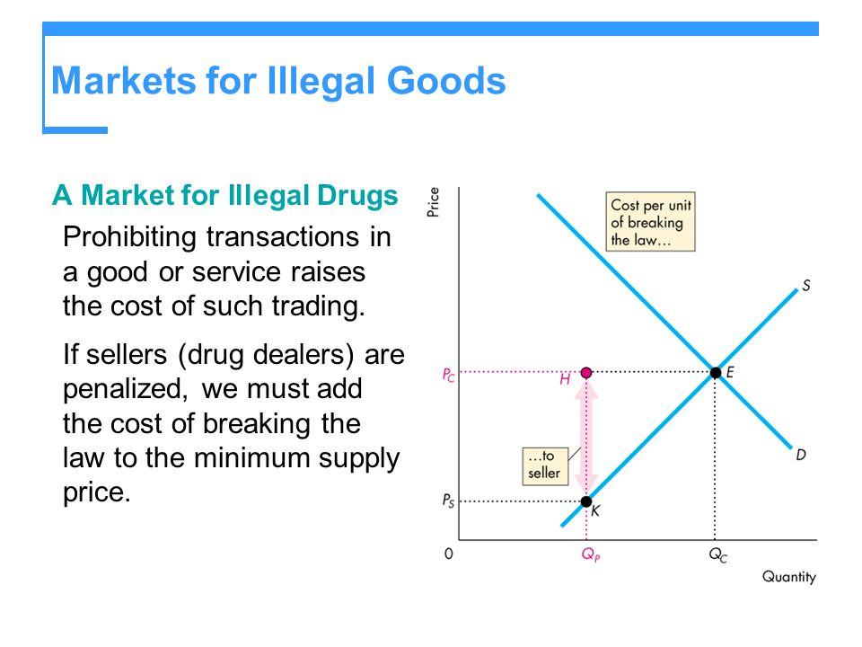 Markets for Illegal Goods A Market for Illegal Drugs Prohibiting transactions in a good or service raises the cost of such trading.