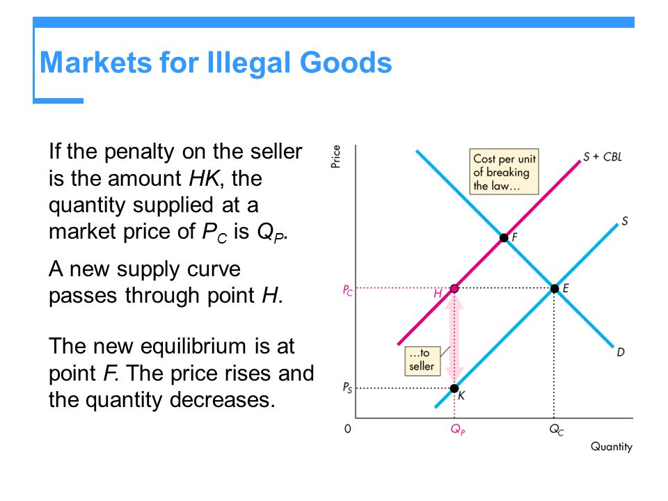 Markets for Illegal Goods If the penalty on the seller is the amount HK, the quantity supplied at a market price of P C is Q P.