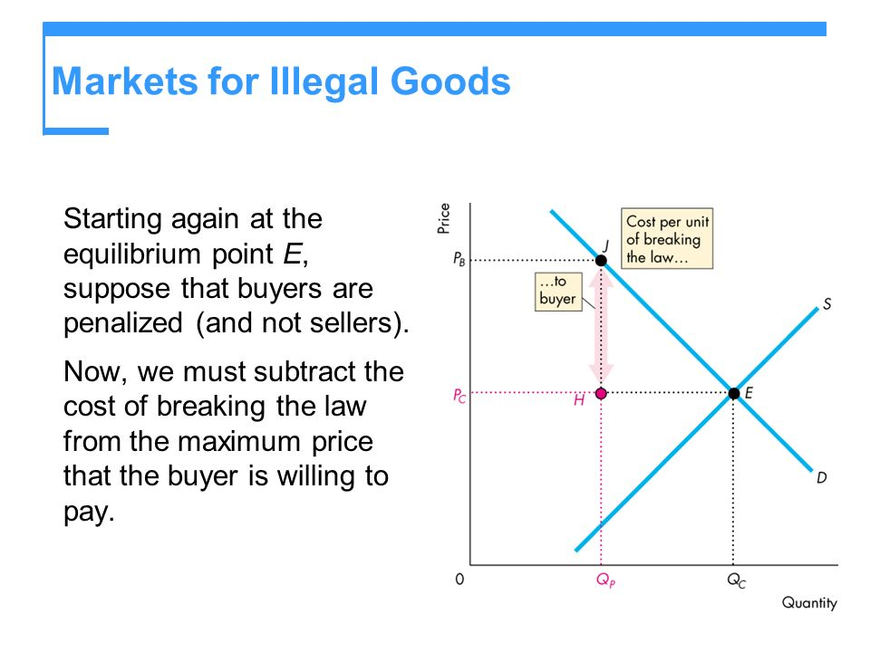 Markets for Illegal Goods Starting again at the equilibrium point E, suppose that buyers are penalized (and not sellers).