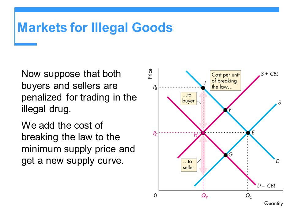 Markets for Illegal Goods Now suppose that both buyers and sellers are penalized for trading in the illegal drug.