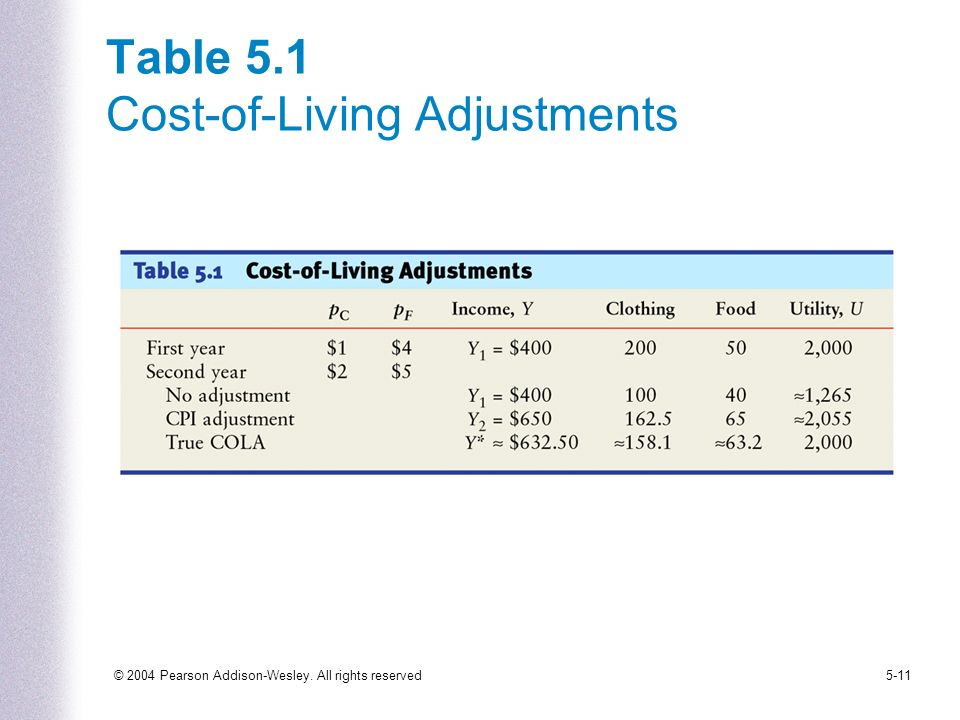 © 2004 Pearson Addison-Wesley. All rights reserved5-11 Table 5.1 Cost-of-Living Adjustments
